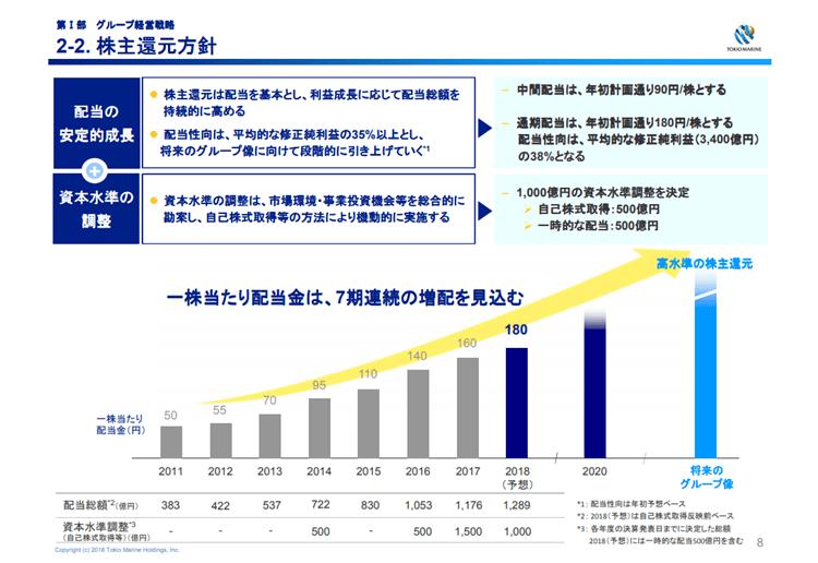 東京海上HD 株主還元 中期経営