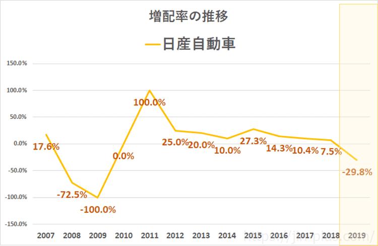日産自動車日産自動車 増配率推移(3月期決算) 配当金推移(3月期決算)