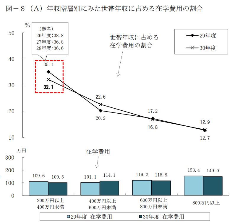 子どもの教育費 大学費用 日本政策金融公庫