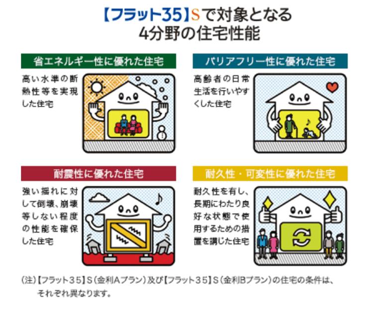 住宅金融支援 フラット35の住宅技術レベル 住宅性能