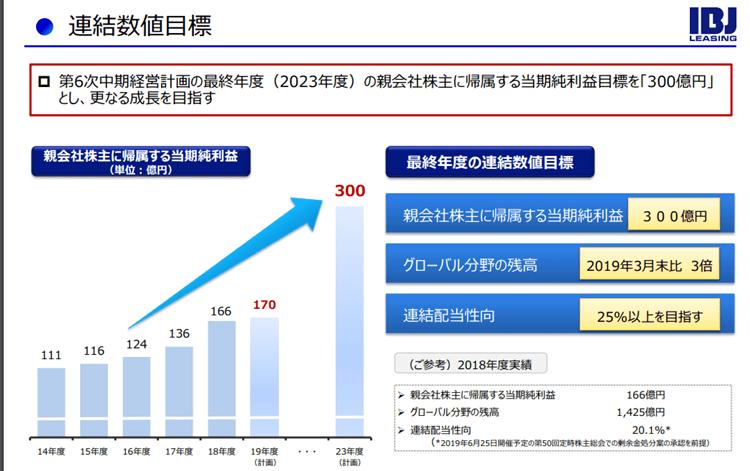 8425 興銀リース 23年度中期経営計画