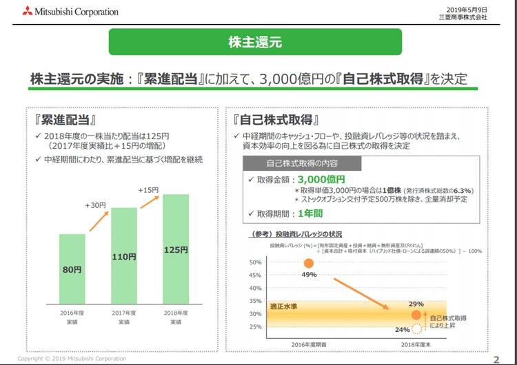 三菱商事 2018年度決算資料 株主還元