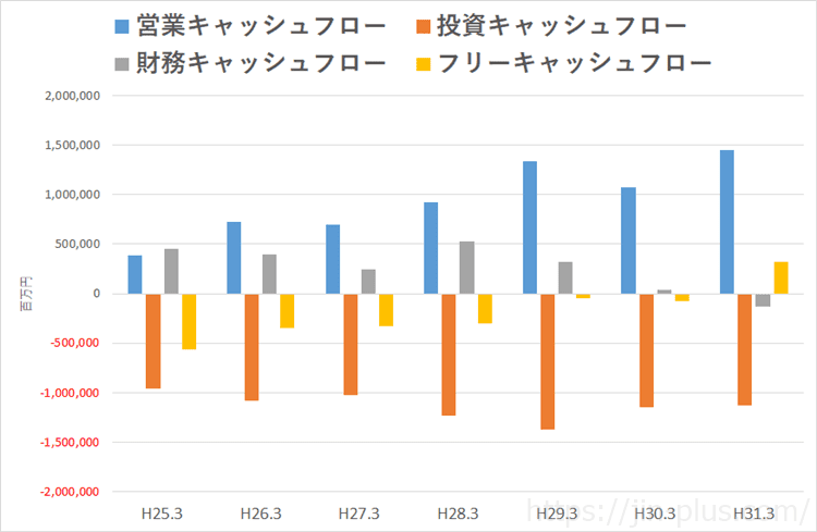 日産自動車 FCF推移(3月期決算)