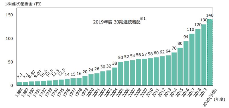 花王 配当金推移 2020年