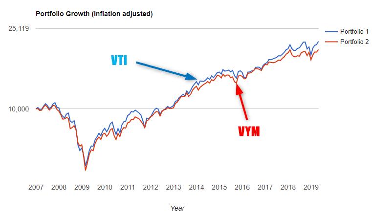高配当株ETF VTI VYM