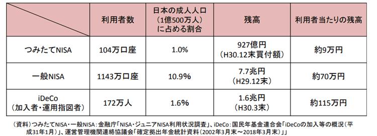NISAの利用口座数