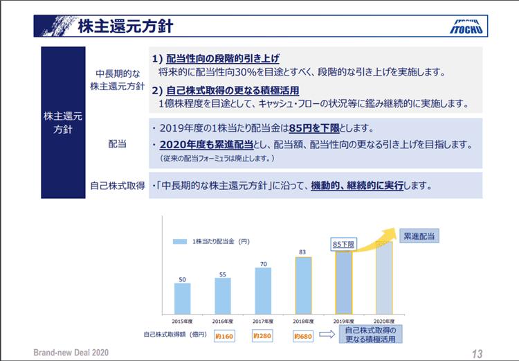 伊藤忠商事 株主還元策 2019年3月期決算説明資料より