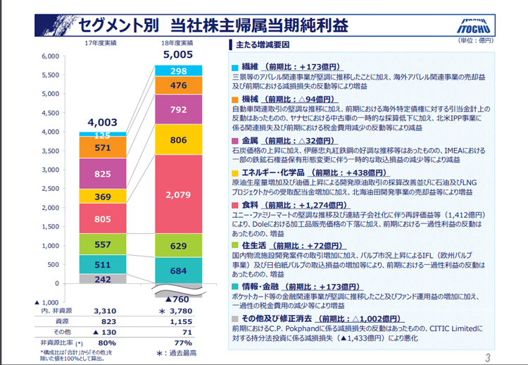 伊藤忠商事5 純利益 2019年3月期決算説明資料より