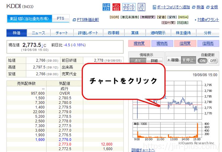 SBI証券① チャートをクリック