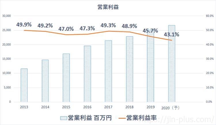 カカクコム 営業利益率
