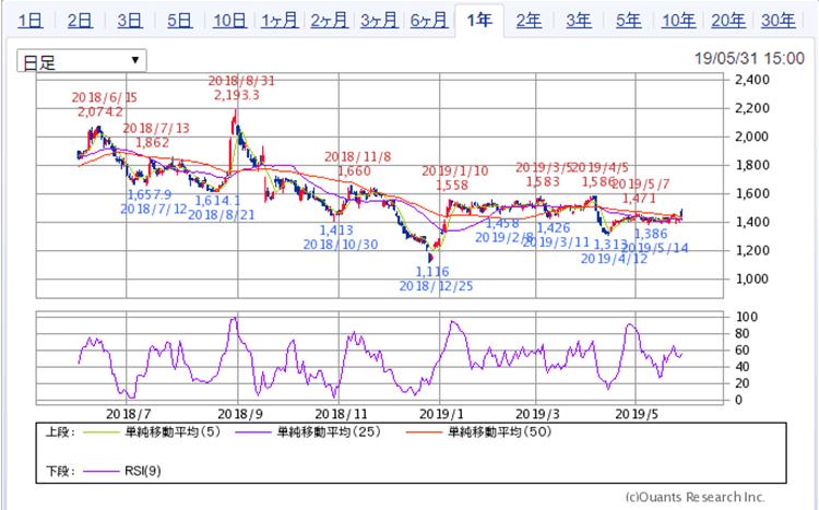 サムティ 株価1年チャート