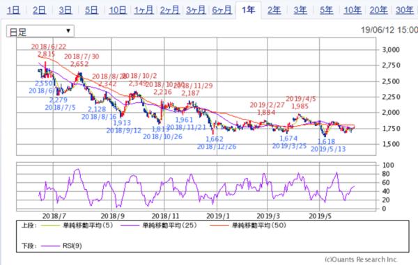 4221 大倉工業 チャート