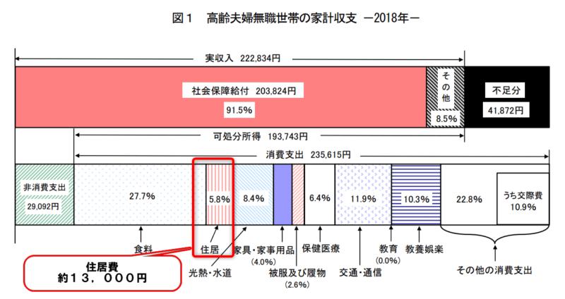 統計 家計調査2018 高齢者世帯