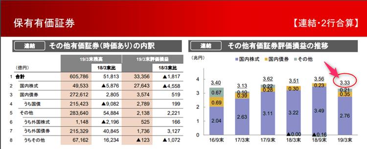 三菱UFJフィナンシャルグループ 2019年3月期決算 有価証券