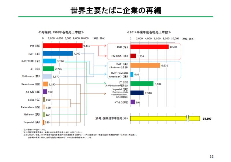 主要たばこ産業の再編 資料:財務省