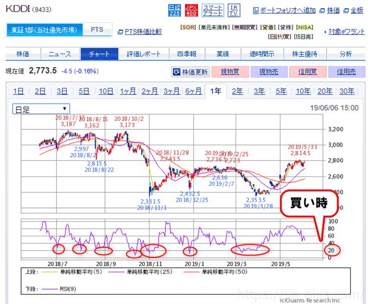 SBI証券③ 買い時