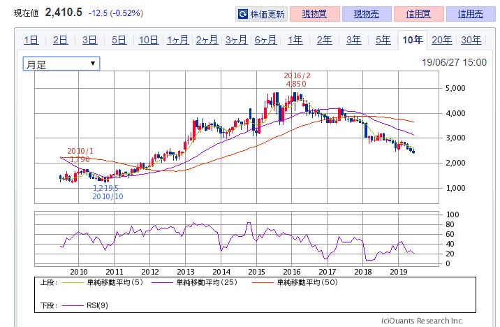 JT 株価チャート 2914