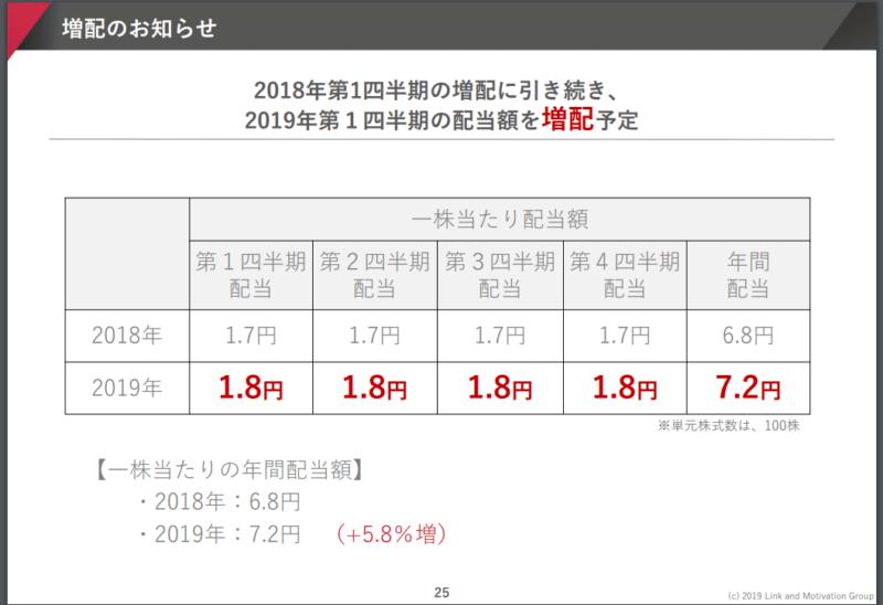 四半期配当 リンクアンドモチベーション 2018年12月期決算説明資料より