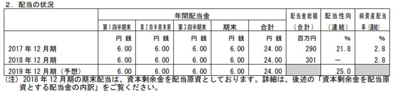 四半期配当 日本創発