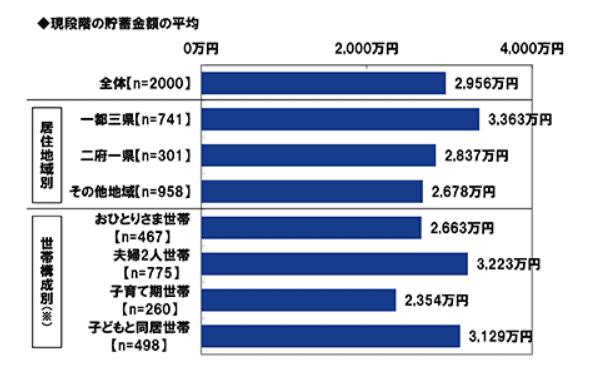 PGF調べ4 平均貯金