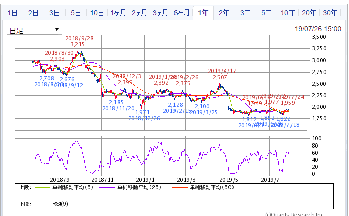 SBI証券 1年チャート 7272ヤマハ発動機