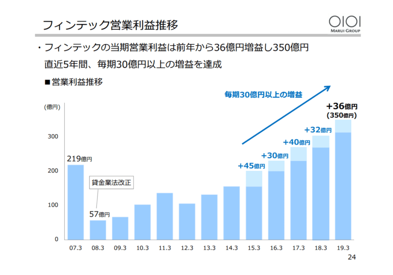丸井G フィンテック事業 2019年3月決算説明資料より