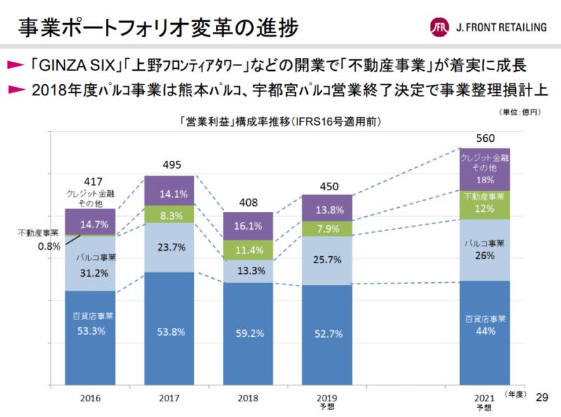 Jフロントリテイリング 事業ポートフォリオ 2019年2月期決算説明資料より