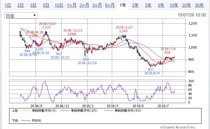 SBI証券 1年チャート 3003ヒューリック