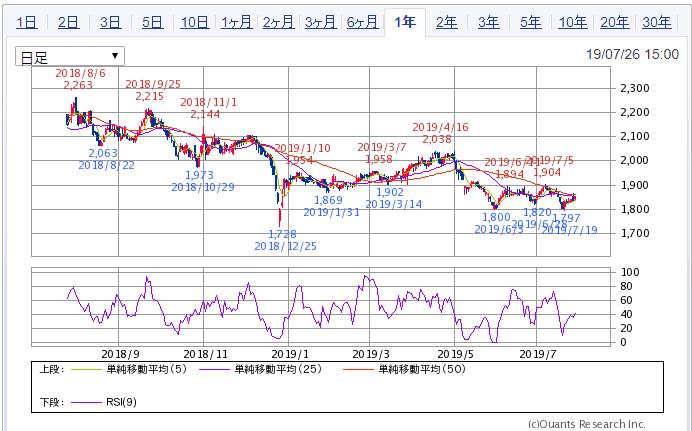 SBI証券 1年チャート 9728日本管財