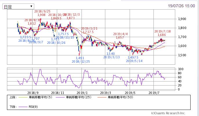 SBI証券 1年チャート 8591 オリックス