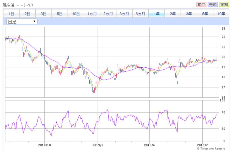 SBI証券より ウエストパック銀行 1年チャート