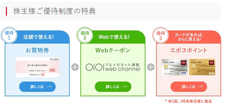 丸井G 株主優待