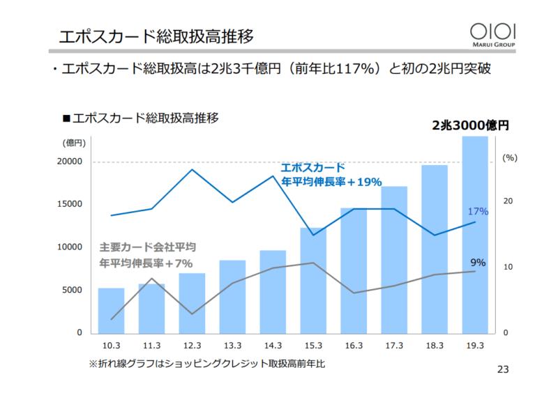 丸井G エポスカード 2019年3月決算説明資料より