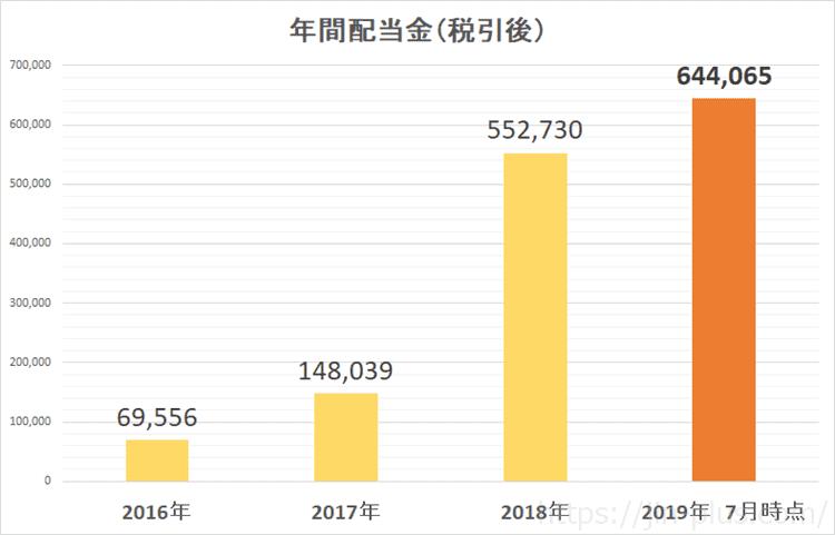 2019年7月配当金履歴 年間