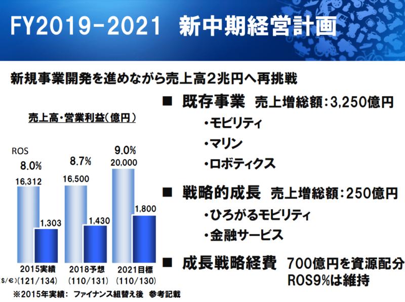 ヤマハ発動機 目標 2021中期経営計画より