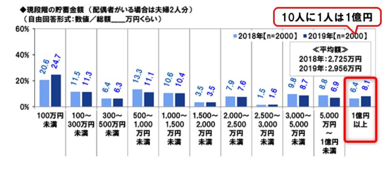 PGF調べ3 ほぼ10人に1人が1億円以上