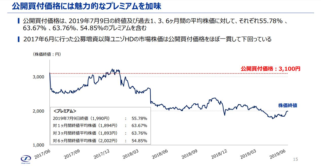 アイ エス エイチ 株価