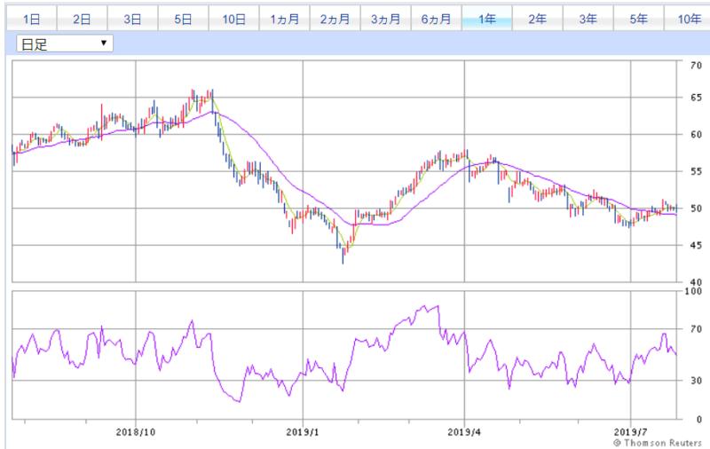 SBI証券より アルトリアグループ 1年チャート