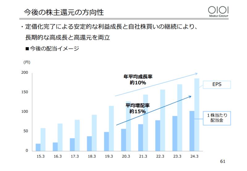 丸井G 株主還元3 2019年3月決算説明資料より