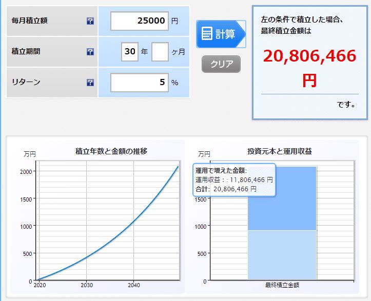 楽天証券 積立 月2.5万円 利回り5% 2000万円