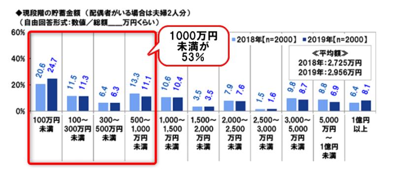 PGF調べ2 1000万円未満が50以上