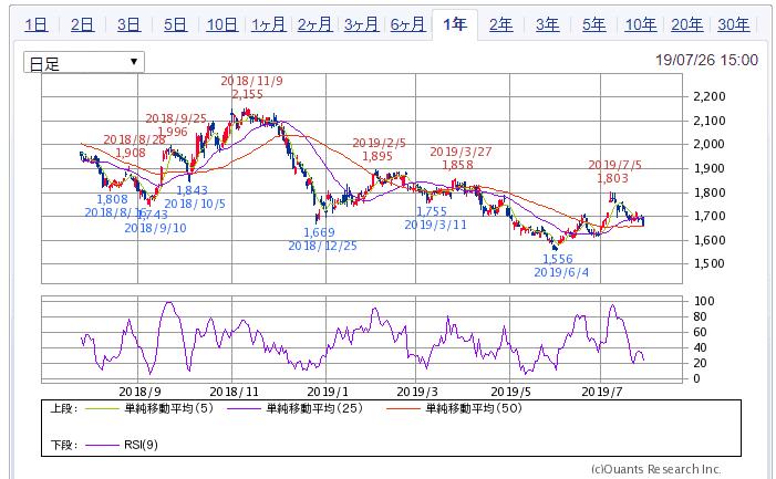 SBI証券 1年チャート 8905イオンモール