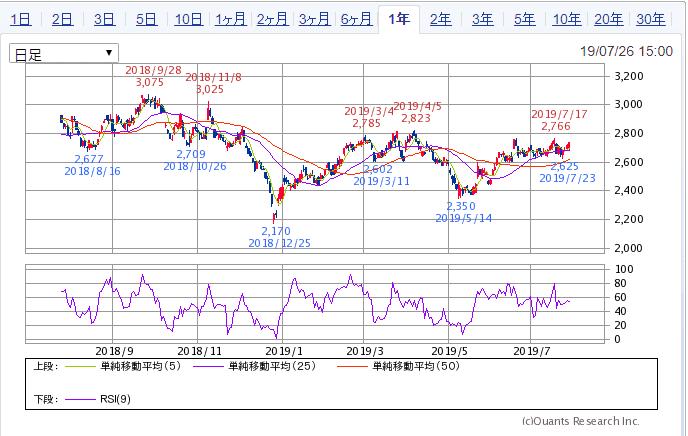 SBI証券 1年チャート 8425みずほリース