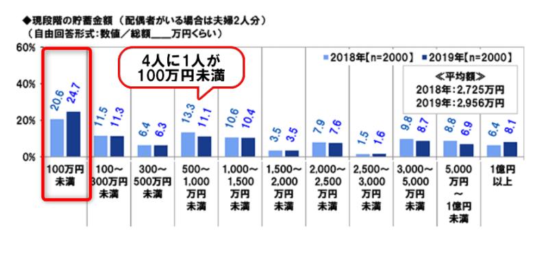 PGF調べ1 4人に1人が100万円未満