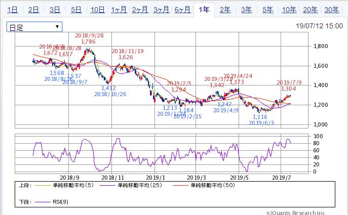 Jフロントリテイリング 1年株価チャート