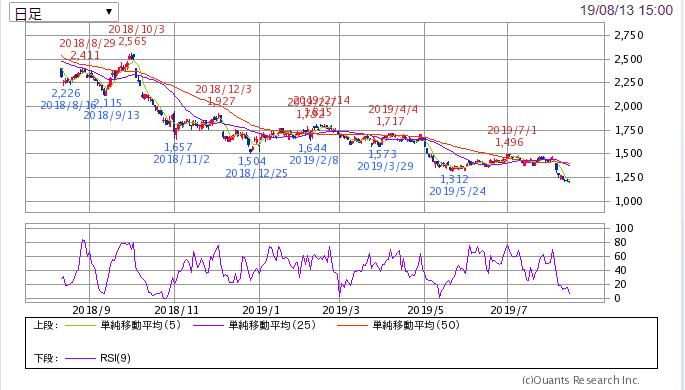 4182 三菱ガス化学1年チャート SBI証券より