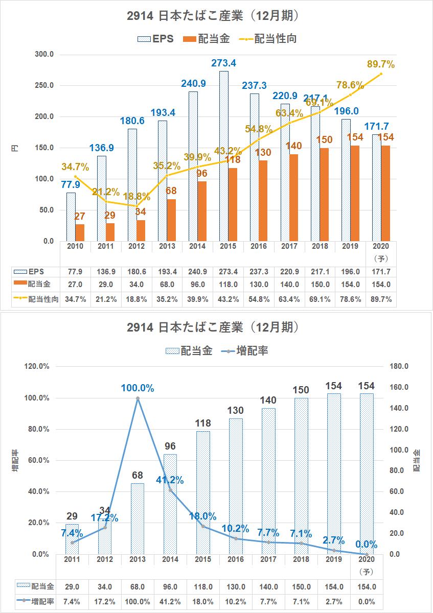 電力 株価 東北
