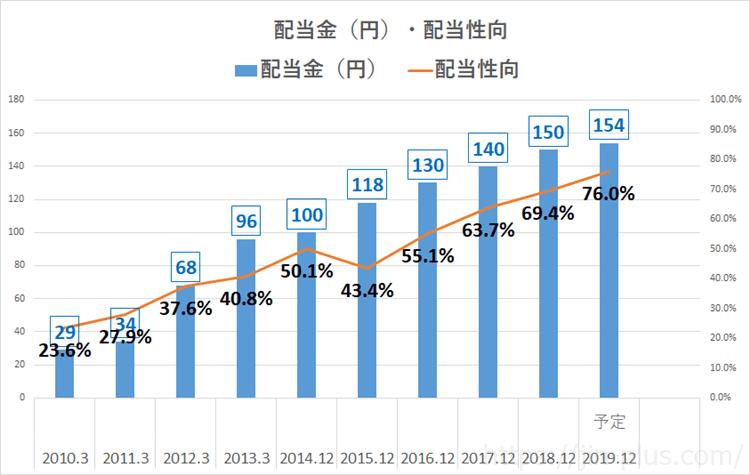 JT 日本たばこ産業 配当金・配当性向