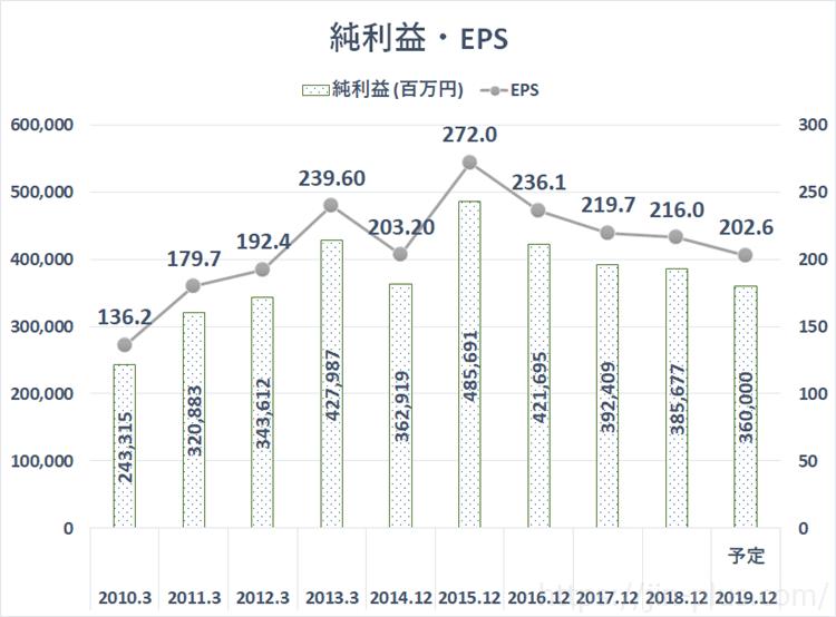 JT 日本たばこ産業 純利益 EPS