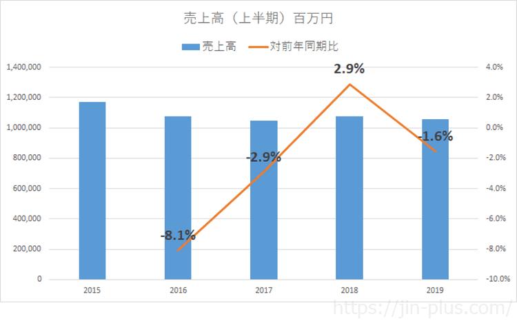 JT 2019年上期 売上推移